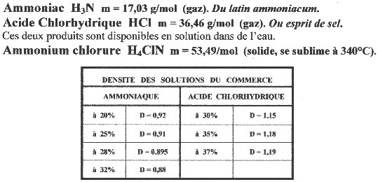 Fabrication du sel alchimique